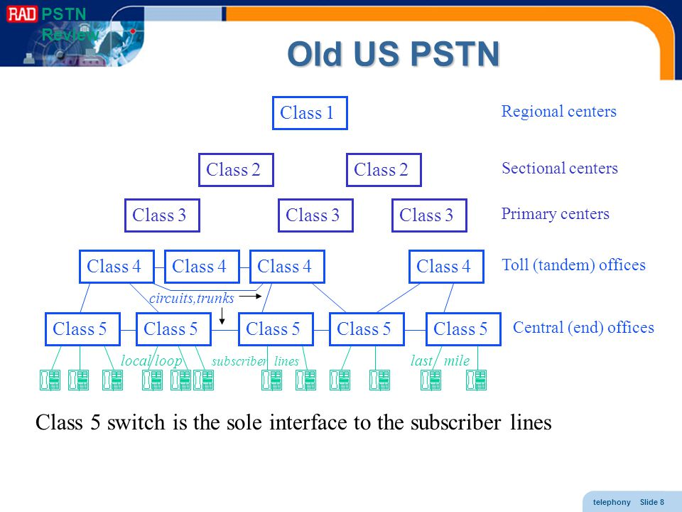 telephony Slide 19 Timing In addition to voice, the digital PSTN transports timing This timing information is essential because of –the universal use of TDM –the requirement of accurate playback (especially for fax/modem) Receiving switches can recover the clock of the transmitting switch Every telephony network has an accurate clock called stratum 1 Clocks synchronized to it are called stratum 2 Clocks synchronized to them are called stratum 3 and so on PSTN Review