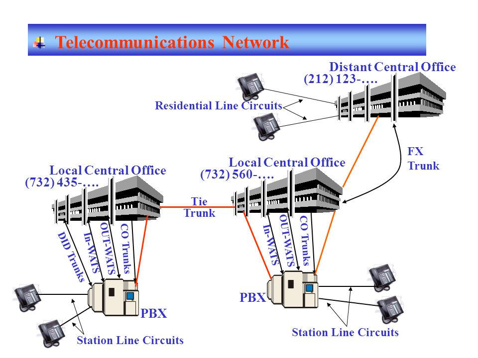Telecommunications Network DID Trunks In-WATS OUT-WATS CO Trunks PBX Local Central Office Station Line Circuits In-WATS OUT-WATS CO Trunks PBX Local C