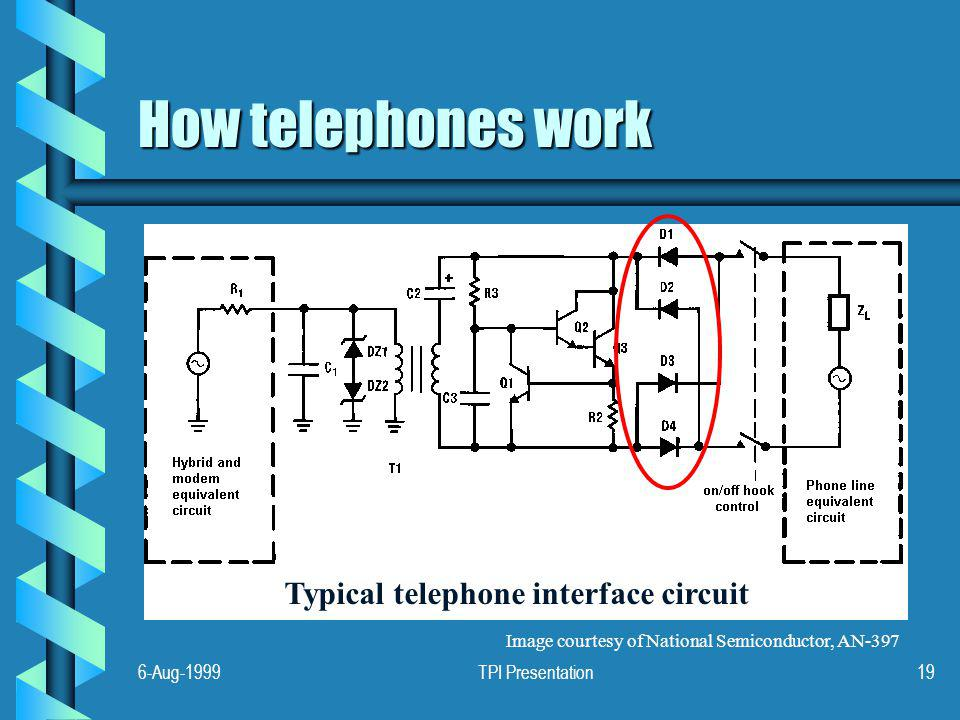 6-Aug-1999TPI Presentation19 How telephones work Typical telephone interface circuit Image courtesy of National Semiconductor, AN-397