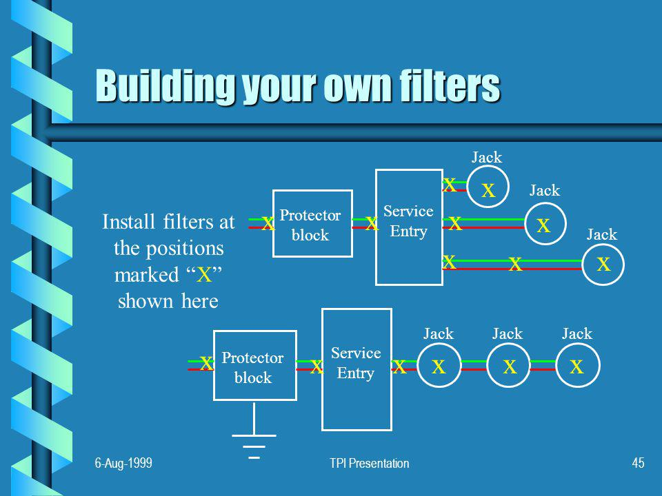 6-Aug-1999TPI Presentation45 Building your own filters Install filters at the positions marked X shown here Service Entry Protector block Jack Service Entry Protector block Jack xx x x x x xxx x x x xx x