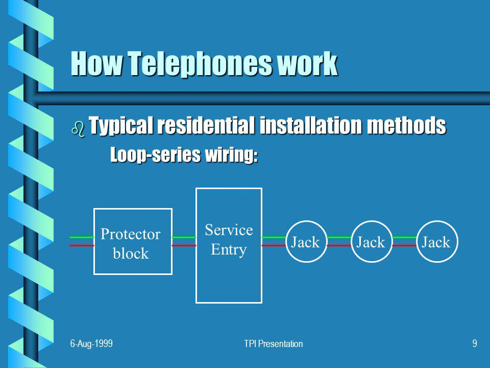 6-Aug-1999TPI Presentation9 How Telephones work b Typical residential installation methods Loop-series wiring: Service Entry Protector block Jack