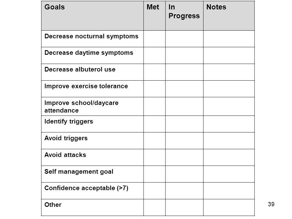 39 GoalsMetIn Progress Notes Decrease nocturnal symptoms Decrease daytime symptoms Decrease albuterol use Improve exercise tolerance Improve school/da