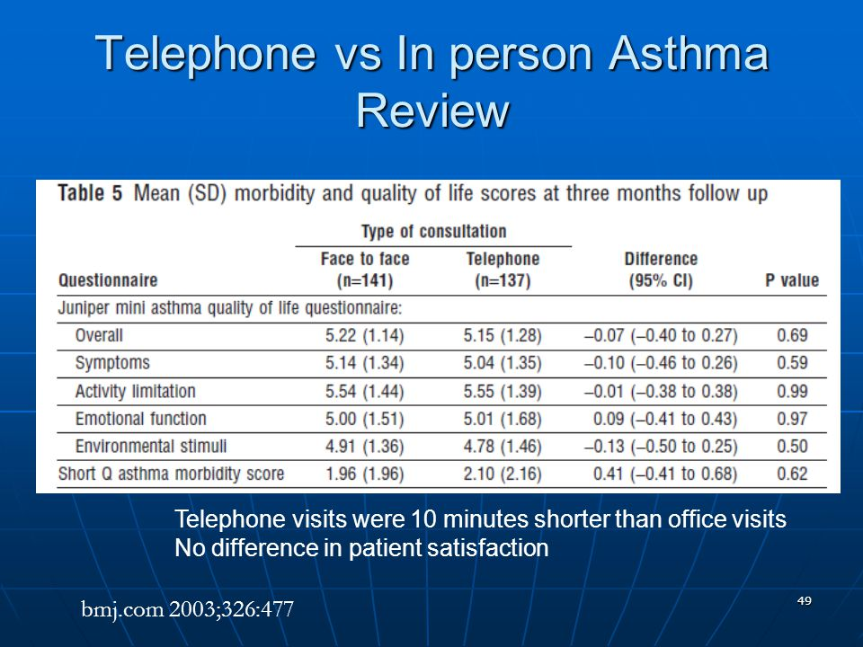 49 Telephone vs In person Asthma Review bmj.com 2003;326:477 Telephone visits were 10 minutes shorter than office visits No difference in patient satisfaction