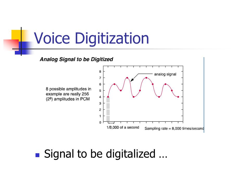 Voice Digitization Signal to be digitalized …