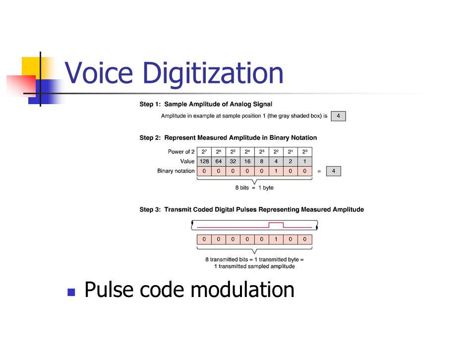 Voice Digitization Pulse code modulation