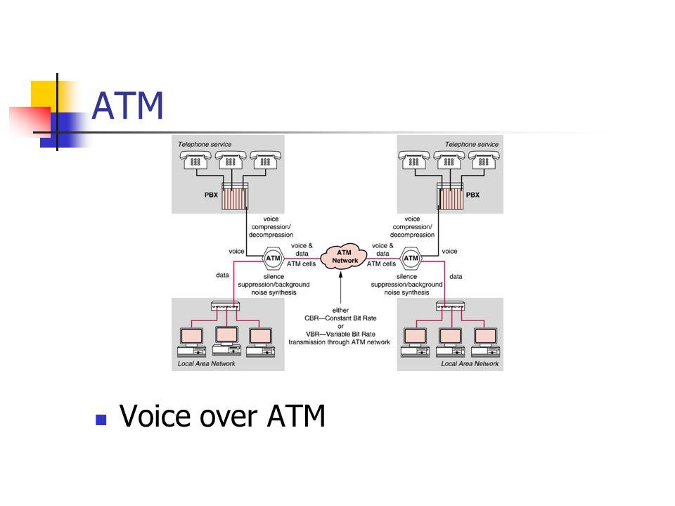 ATM Voice over ATM
