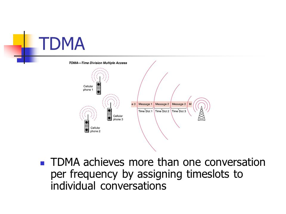 TDMA TDMA achieves more than one conversation per frequency by assigning timeslots to individual conversations