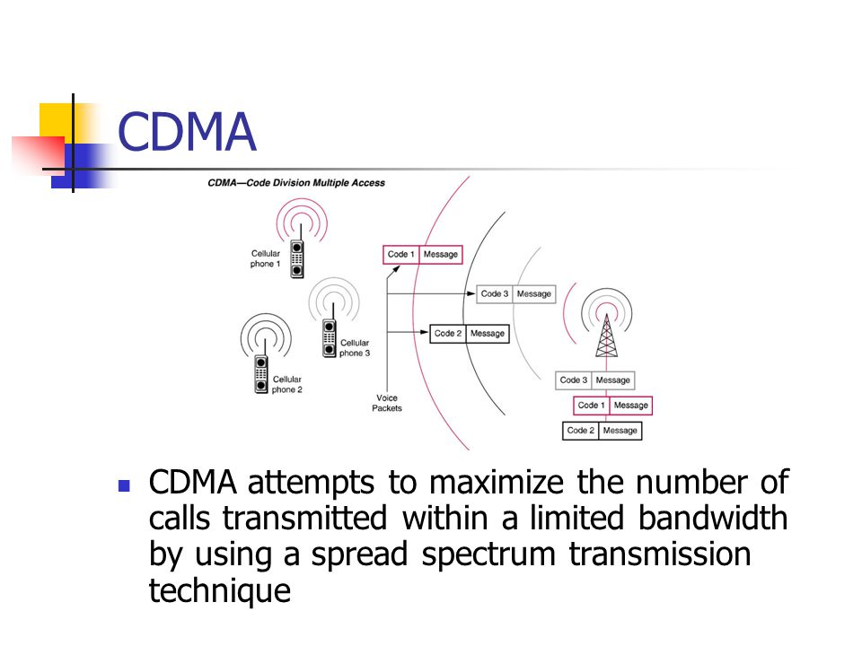 CDMA CDMA attempts to maximize the number of calls transmitted within a limited bandwidth by using a spread spectrum transmission technique