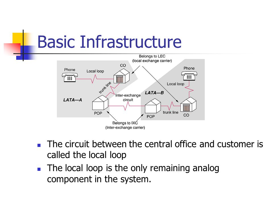 Basic Infrastructure The circuit between the central office and customer is called the local loop The local loop is the only remaining analog component in the system.