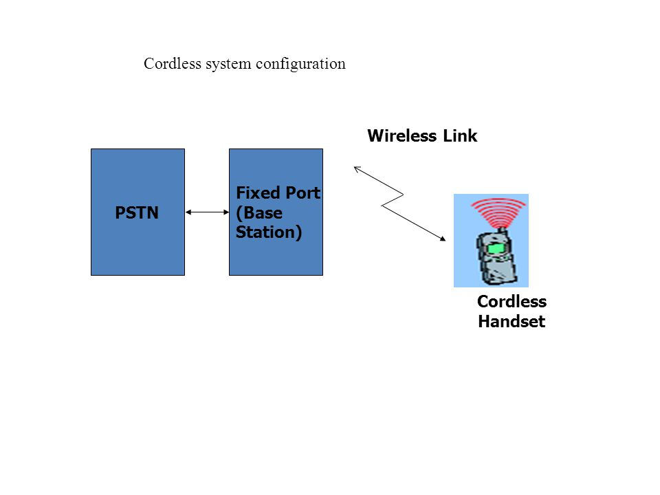 PSTN Fixed Port (Base Station) Wireless Link Cordless Handset Cordless system configuration