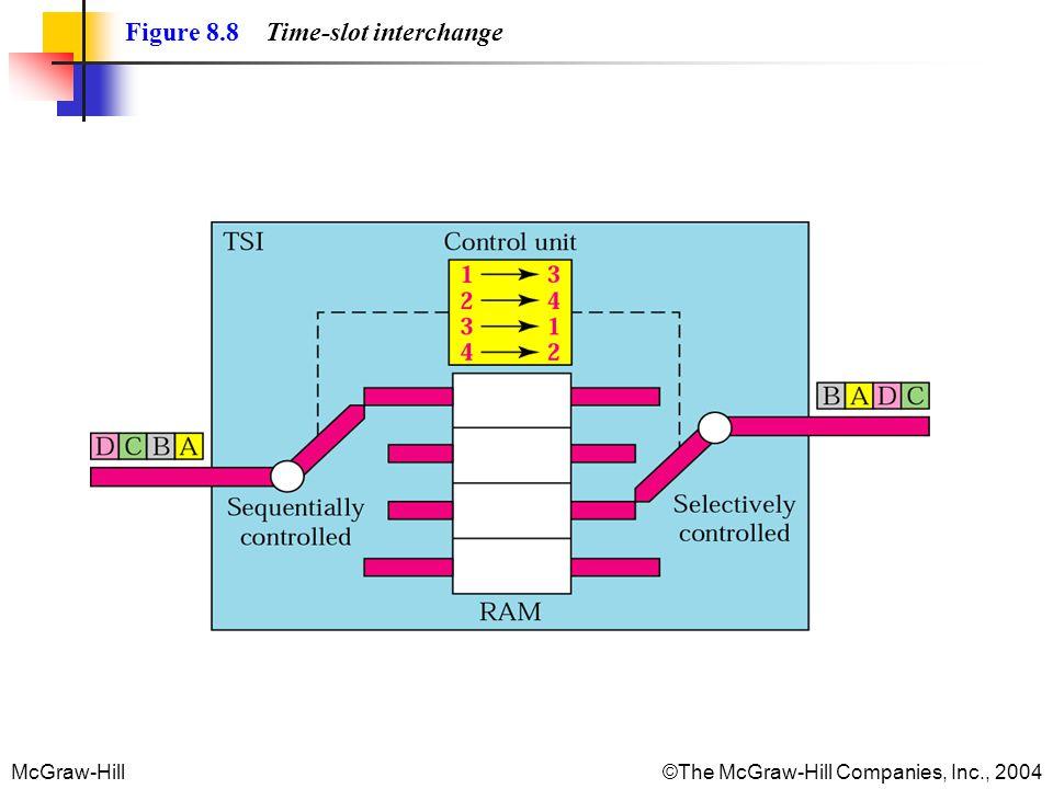 McGraw-Hill©The McGraw-Hill Companies, Inc., 2004 Figure 8.8 Time-slot interchange