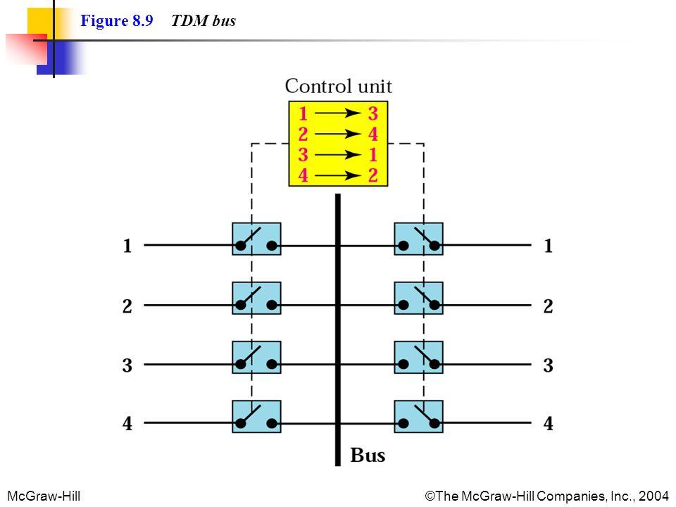 McGraw-Hill©The McGraw-Hill Companies, Inc., 2004 Figure 8.9 TDM bus