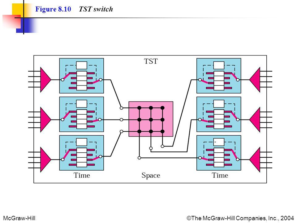 McGraw-Hill©The McGraw-Hill Companies, Inc., 2004 Figure 8.10 TST switch