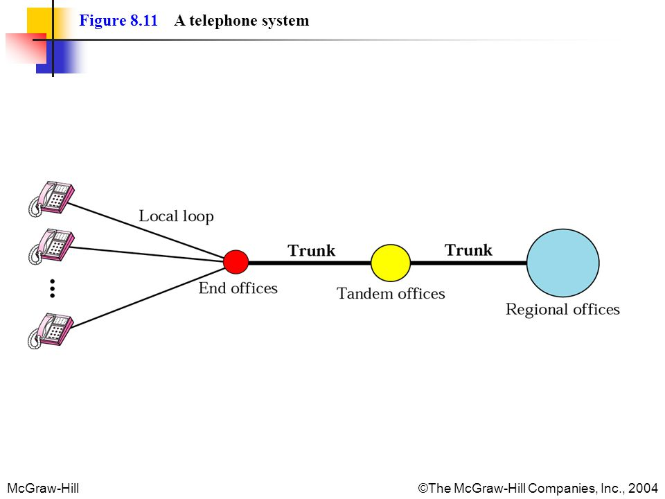 McGraw-Hill©The McGraw-Hill Companies, Inc., 2004 Figure 8.11 A telephone system