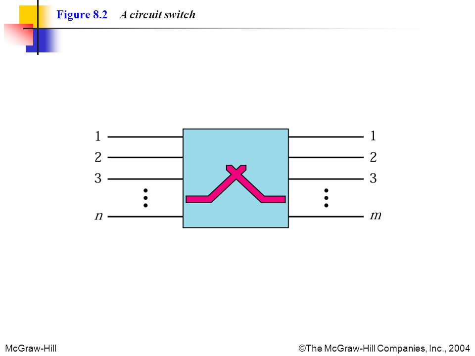 McGraw-Hill©The McGraw-Hill Companies, Inc., 2004 Figure 8.2 A circuit switch