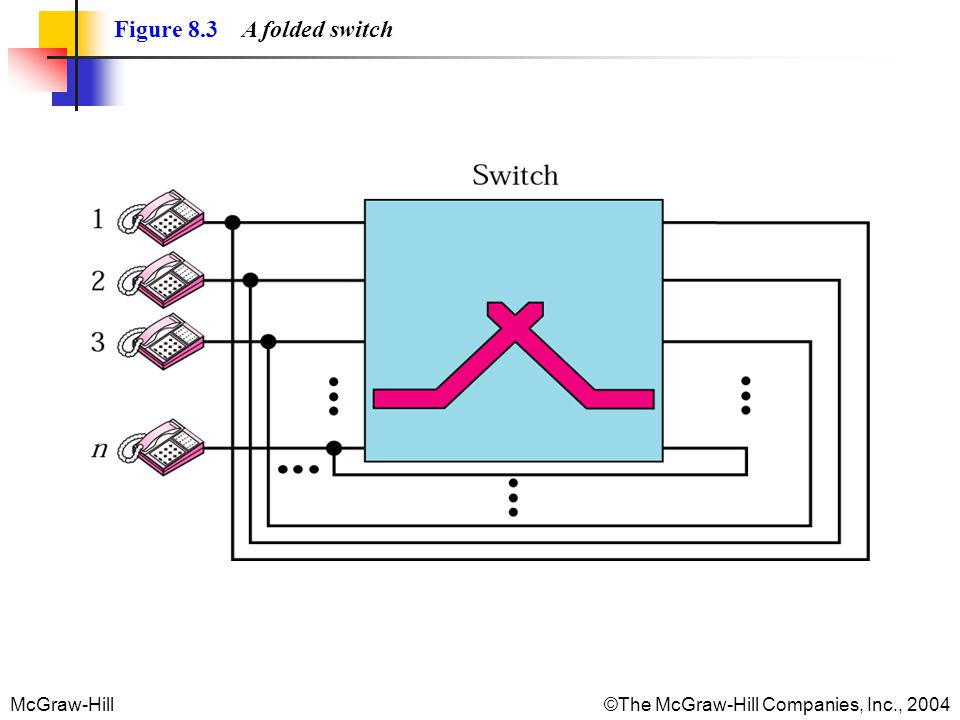 McGraw-Hill©The McGraw-Hill Companies, Inc., 2004 Figure 8.3 A folded switch