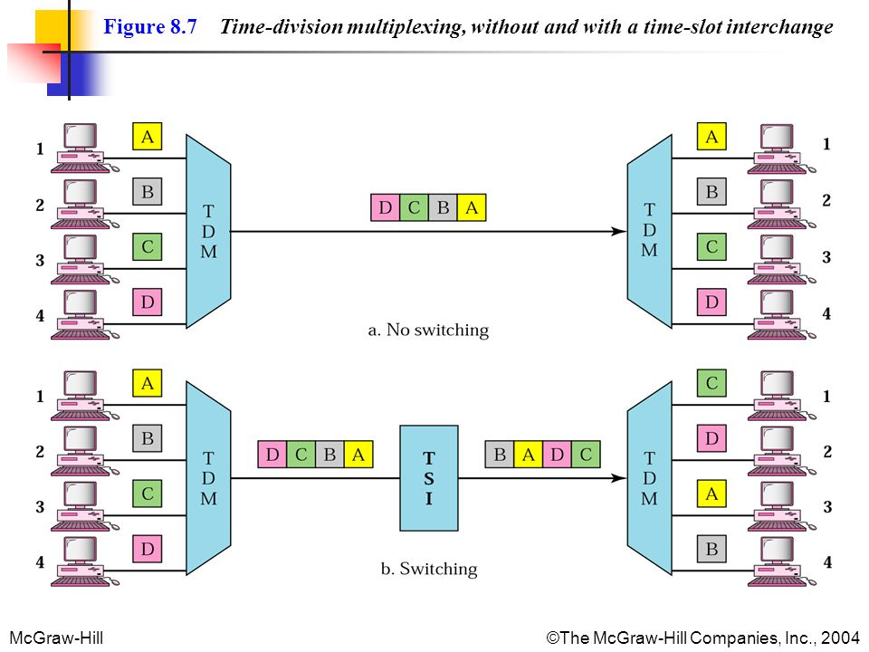 McGraw-Hill©The McGraw-Hill Companies, Inc., 2004 Figure 8.7 Time-division multiplexing, without and with a time-slot interchange