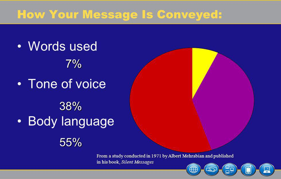 How Your Message Is Conveyed: Words used Tone of voice Body language From a study conducted in 1971 by Albert Mehrabian and published in his book, Silent Messages 7% 38% 55%