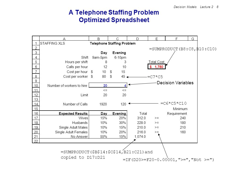 Decision Models Lecture 2 19 TransportCo Solution Summary The optimal solution has total cost $2,900.