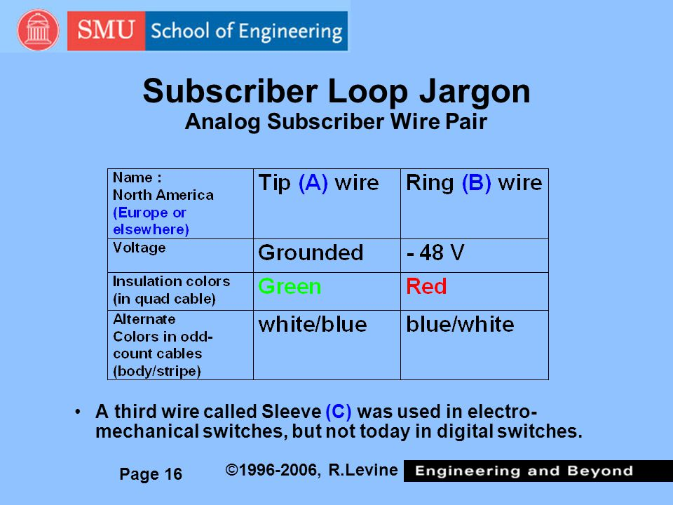 Page 16 ©1996-2006, R.Levine Subscriber Loop Jargon Analog Subscriber Wire Pair A third wire called Sleeve (C) was used in electro- mechanical switches, but not today in digital switches.