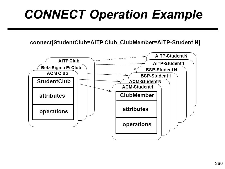 260 CONNECT Operation Example StudentClub attributes operations ACM Club Beta Sigma Pi Club AITP Club connect[StudentClub=AITP Club, ClubMember=AITP-Student N] ClubMember attributes operations ACM-Student 1 ACM-Student N BSP-Student 1 BSP-Student N AITP-Student 1 AITP-Student N