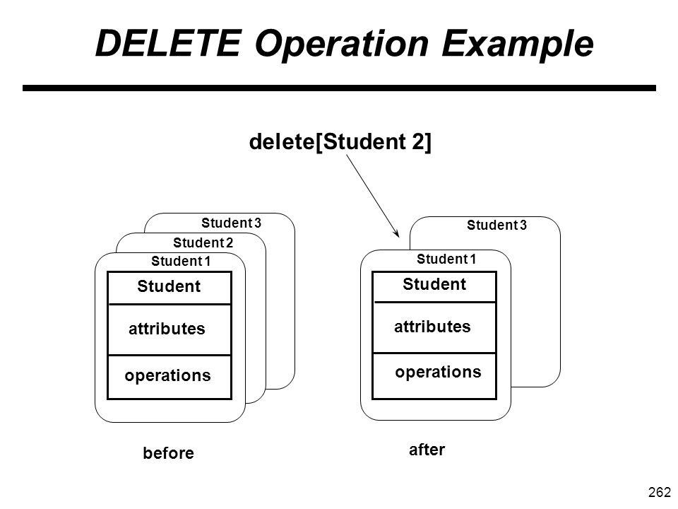 262 DELETE Operation Example Student attributes operations Student 1 Student 2 Student 3 Student attributes operations Student 1 Student 3 delete[Student 2] before after