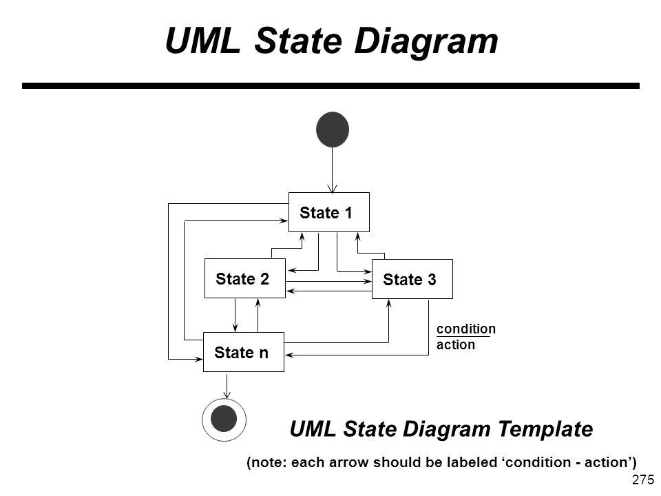 275 UML State Diagram UML State Diagram Template State 1 State 2 State 3 State n condition action (note: each arrow should be labeled condition - action)