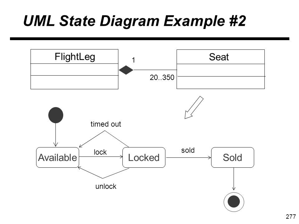 277 UML State Diagram Example #2 FlightLeg Seat 20..350 1 AvailableLockedSold lock timed out unlock sold