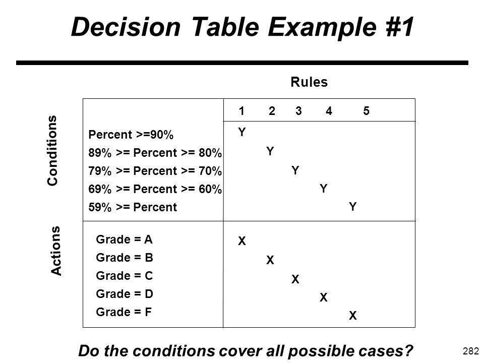 282 Decision Table Example #1 Rules Conditions Actions Percent >=90% 89% >= Percent >= 80% 79% >= Percent >= 70% 69% >= Percent >= 60% 59% >= Percent Grade = A Grade = B Grade = C Grade = D Grade = F 1 2 3 4 5 YXYX YXYX YXYX YXYX YXYX Do the conditions cover all possible cases