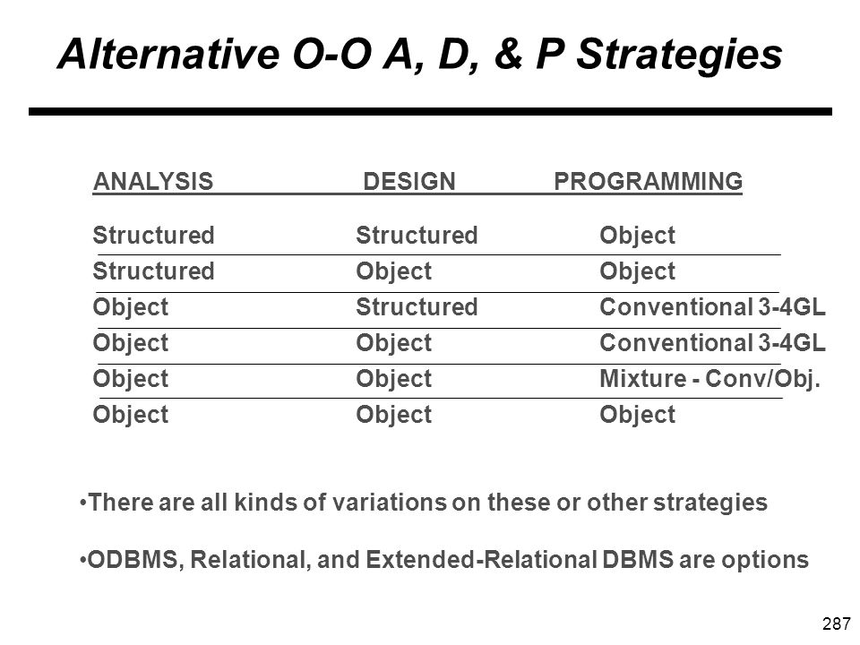 287 Alternative O-O A, D, & P Strategies ANALYSIS DESIGN PROGRAMMING Structured Object Structured Object Structured Object Conventional 3-4GL Mixture - Conv/Obj.
