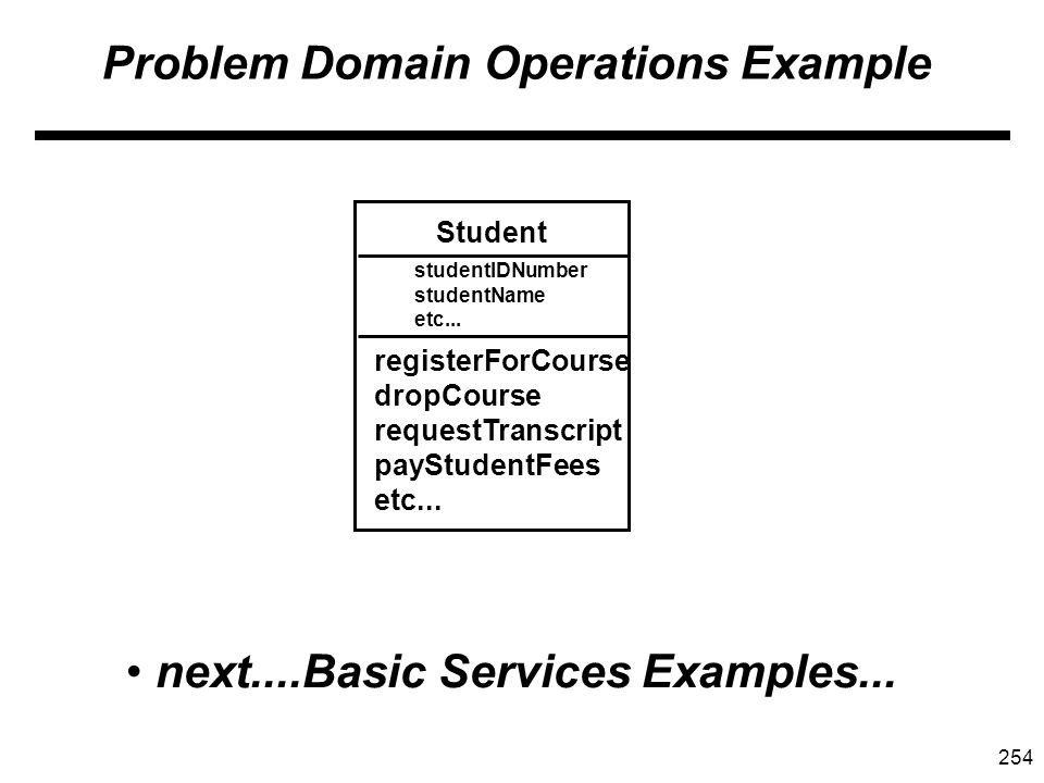 254 Problem Domain Operations Example Student registerForCourse dropCourse requestTranscript payStudentFees etc...