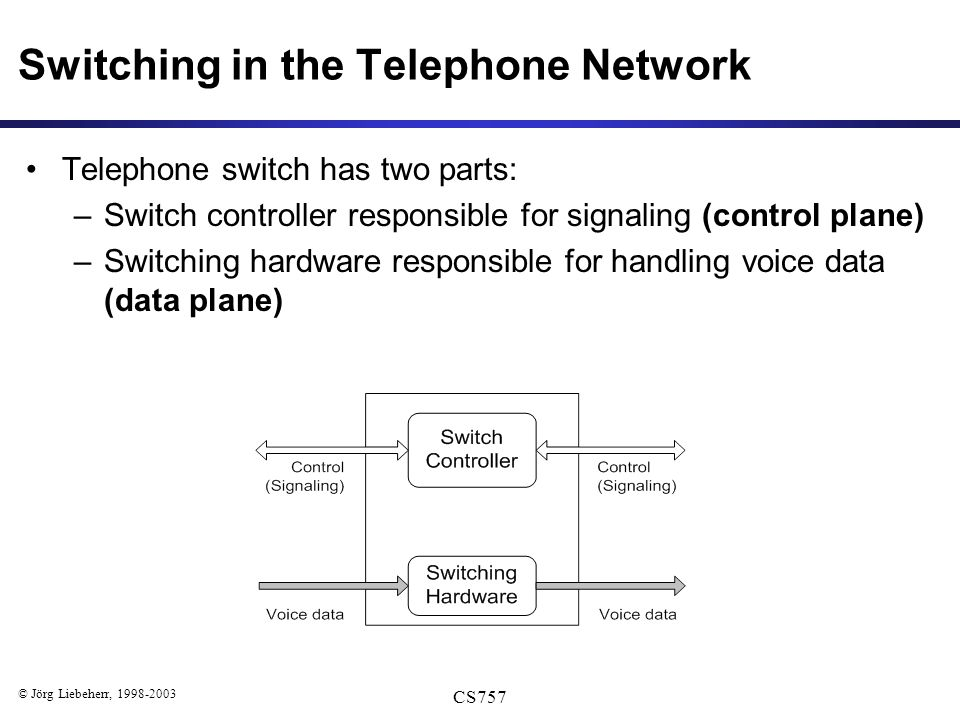 © Jörg Liebeherr, 1998-2003 CS757 Switching in the Telephone Network Telephone switch has two parts: –Switch controller responsible for signaling (control plane) –Switching hardware responsible for handling voice data (data plane)