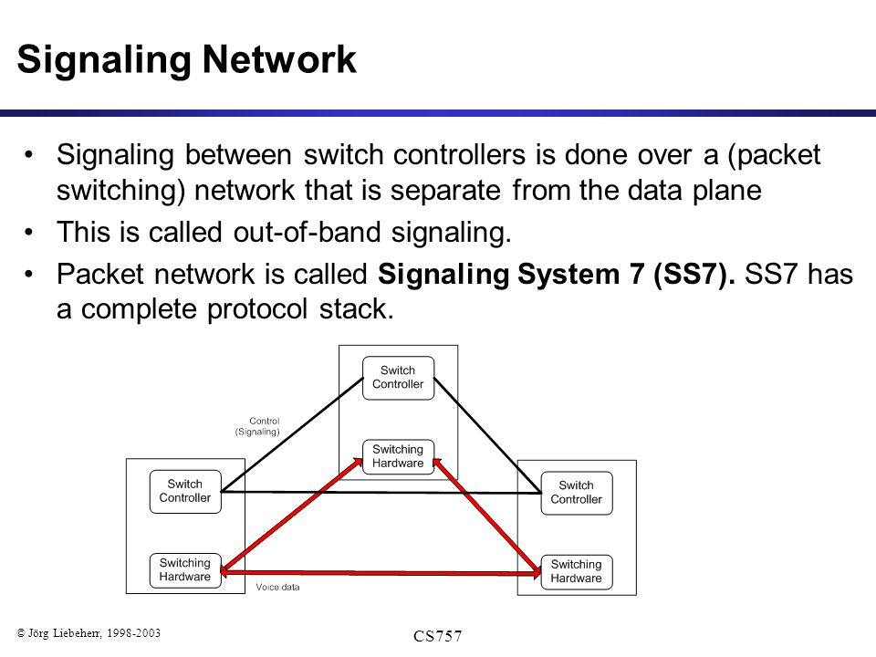 © Jörg Liebeherr, 1998-2003 CS757 Signaling Network Signaling between switch controllers is done over a (packet switching) network that is separate from the data plane This is called out-of-band signaling.
