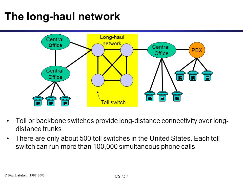 © Jörg Liebeherr, 1998-2003 CS757 PBX Central Office Long-haul network Toll switch The long-haul network Toll or backbone switches provide long-distance connectivity over long- distance trunks There are only about 500 toll switches in the United States.