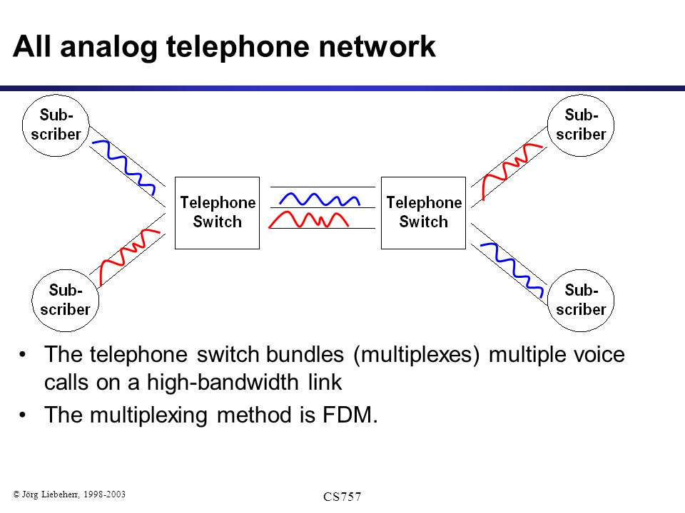 © Jörg Liebeherr, 1998-2003 CS757 All analog telephone network The telephone switch bundles (multiplexes) multiple voice calls on a high-bandwidth link The multiplexing method is FDM.