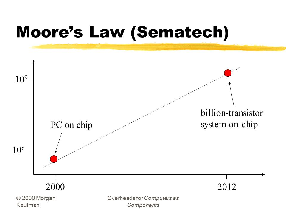 © 2000 Morgan Kaufman Overheads for Computers as Components Moores Law (Sematech) 10 8 10 9 20002012 PC on chip billion-transistor system-on-chip