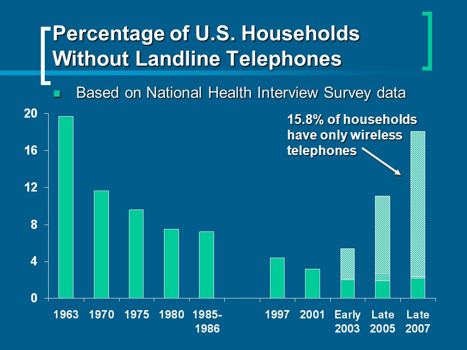 Percentage of U.S. Households Without Landline Telephones 15.8% of households have only wireless telephones Based on National Health Interview Survey