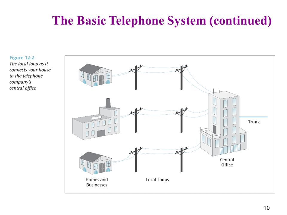 10 The Basic Telephone System (continued)