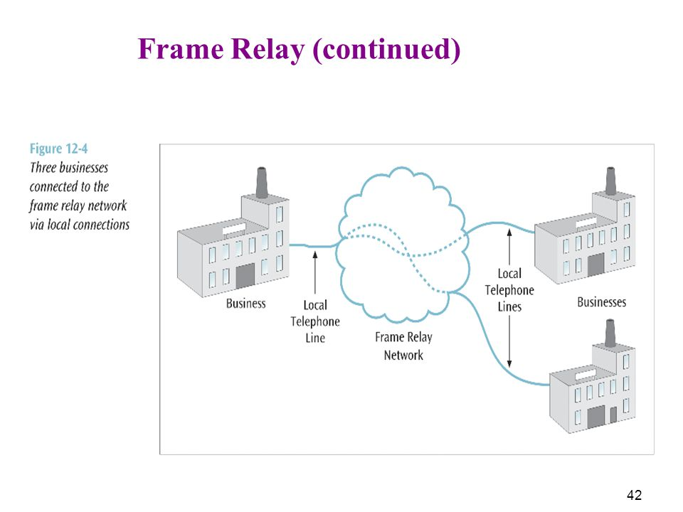 42 Frame Relay (continued)