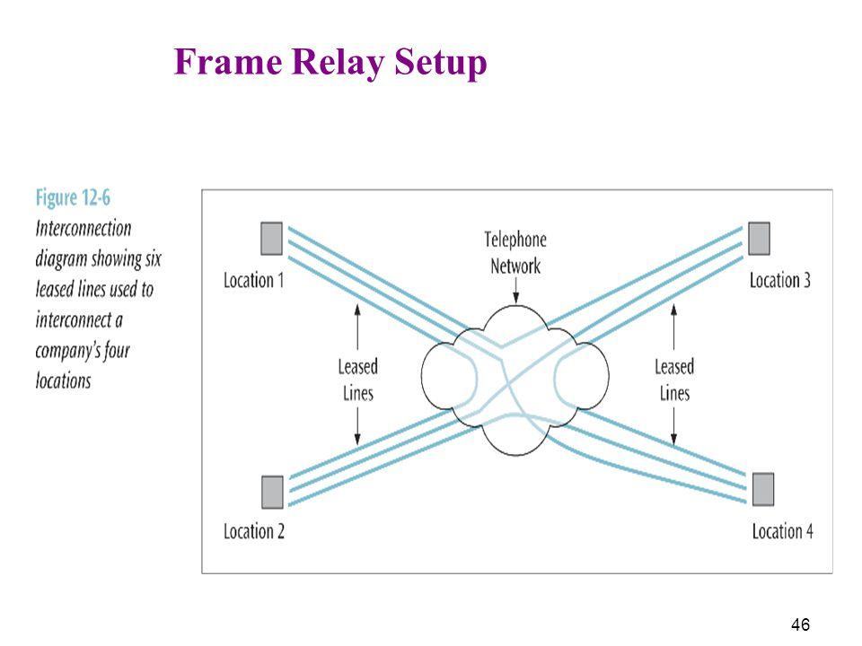 46 Frame Relay Setup