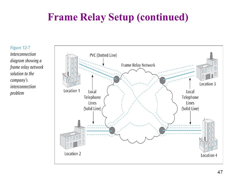 47 Frame Relay Setup (continued)