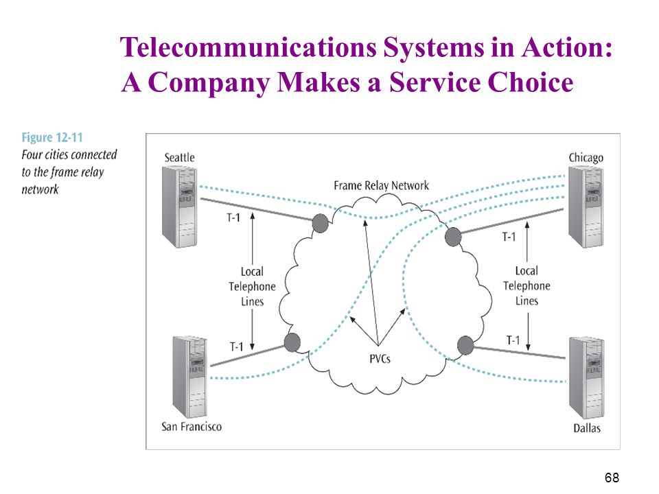 68 Telecommunications Systems in Action: A Company Makes a Service Choice