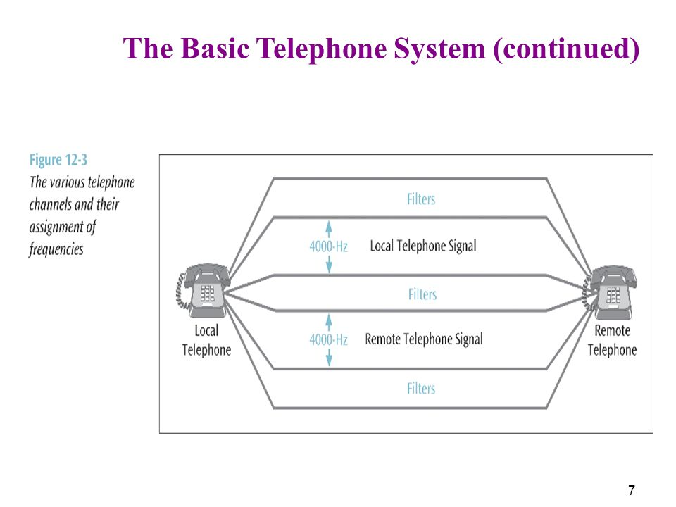 7 The Basic Telephone System (continued)
