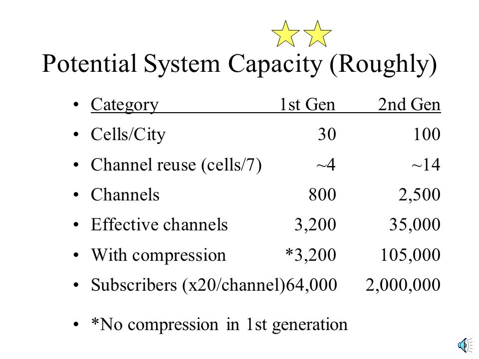 Potential System Capacity (Roughly) Category1st Gen2nd Gen Cells/City30100 Channel reuse (cells/7)~4~14 Channels8002,500 Effective channels3,20035,000 With compression*3,200105,000 Subscribers (x20/channel)64,0002,000,000 *No compression in 1st generation