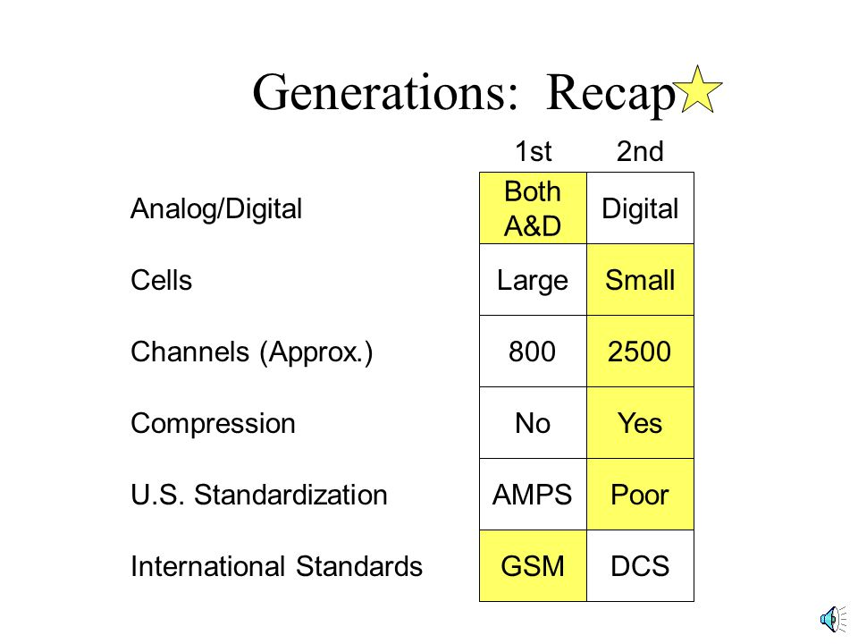 Generations: Recap 1st2nd Analog/Digital Both A&D Digital Cells LargeSmall Channels (Approx.) 8002500 U.S.