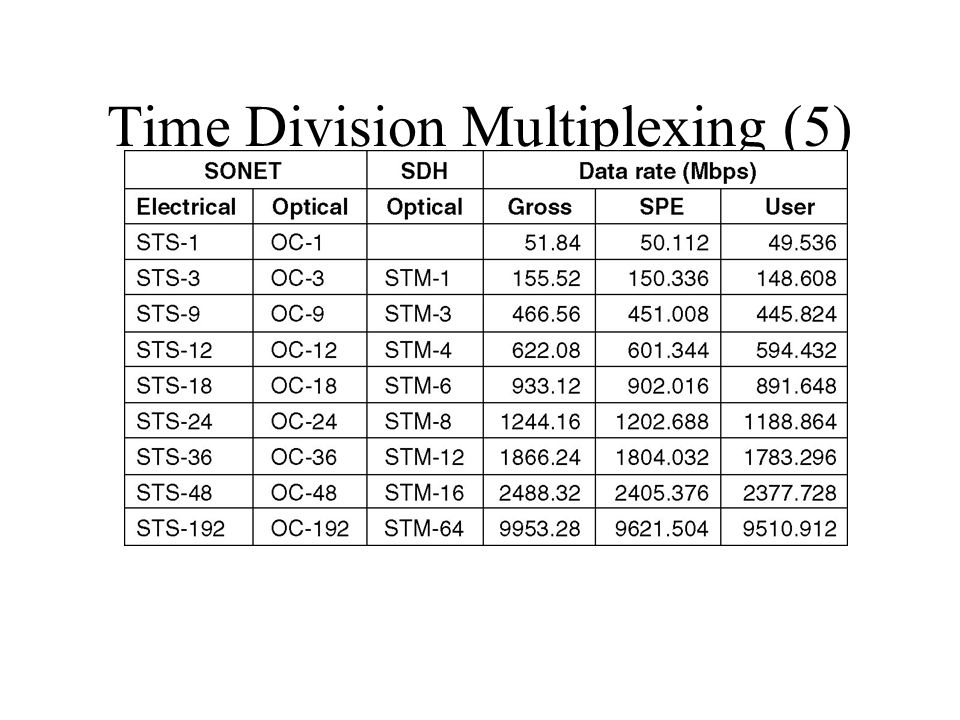 Time Division Multiplexing (5) SONET and SDH multiplex rates.