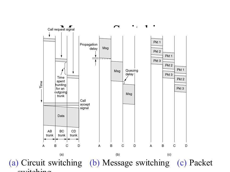 Message Switching (a) Circuit switching (b) Message switching (c) Packet switching