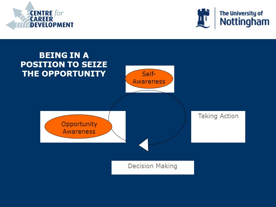 Decision Making Taking Action BEING IN A POSITION TO SEIZE THE OPPORTUNITY Opportunity Awareness Self- Awareness