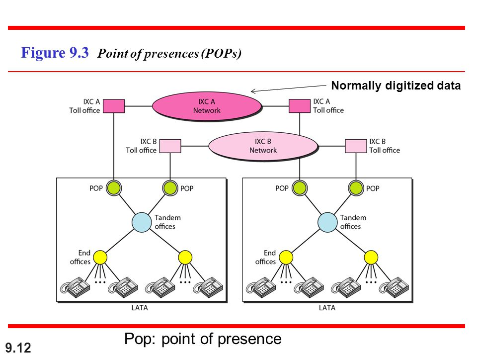 9.12 Figure 9.3 Point of presences (POPs) Normally digitized data Pop: point of presence