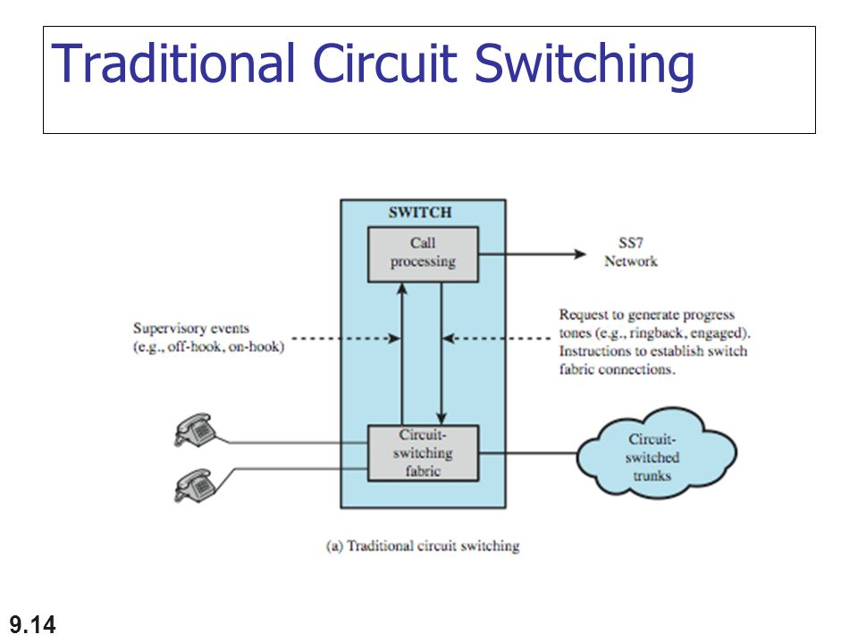 9.14 Traditional Circuit Switching